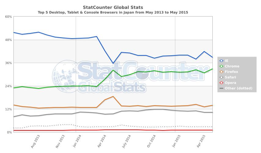StatCounter-browser-JP-monthly-201305-201505