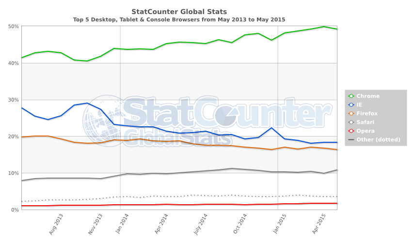 StatCounter-browser-ww-monthly-201305-201505